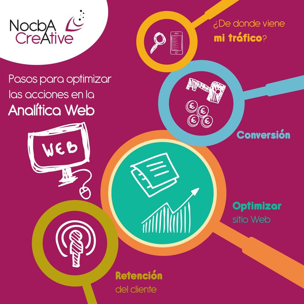 ANALITICA WEB_Nocba Creative